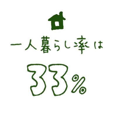 一人暮らし率は33%